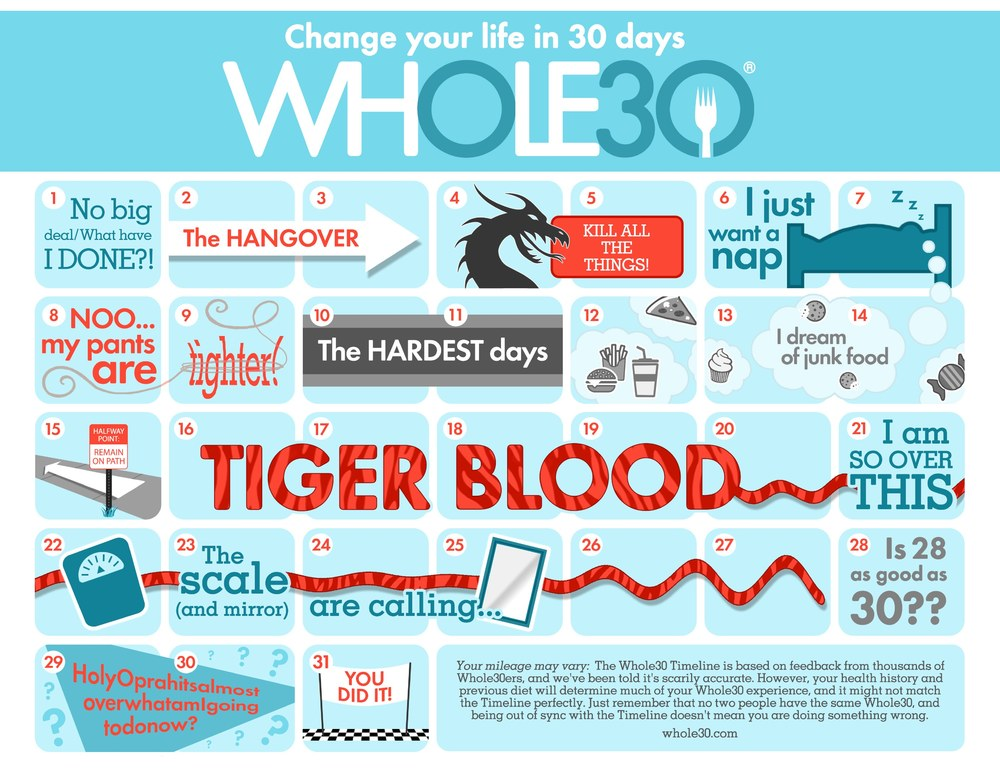 Whole30-Timeline-COLOR-Smaller.thumb.jpg.5e5076f35462a0f3151f5608a3e5419d.jpg