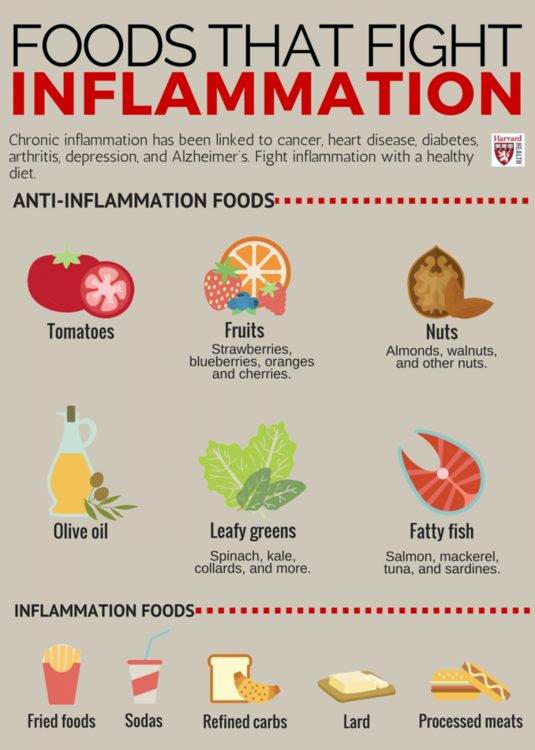 Foods that fight inflammation-infograph.png